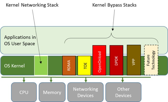 kernel bypass architecture