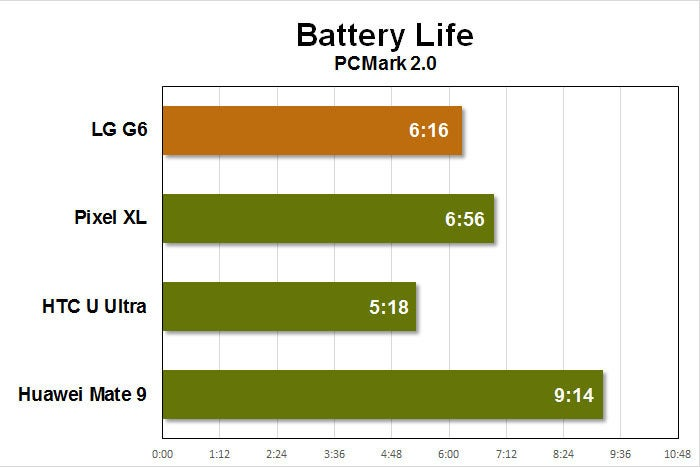 lg g6 benchmarks battery