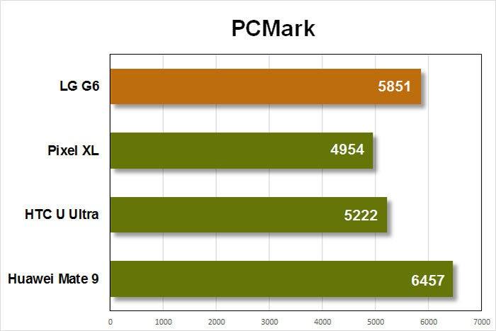 lg g6 benchmarks pcmark