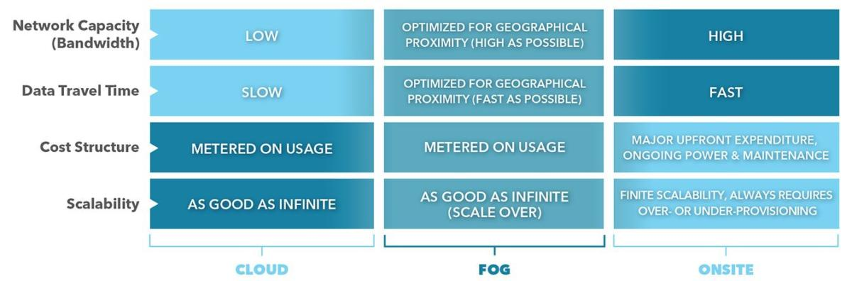 Cloud Fog and Onsite comparison chart