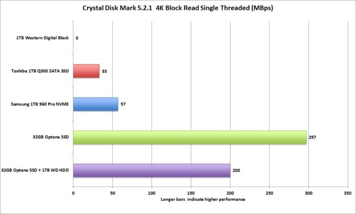optane cdm 4k block read 1t