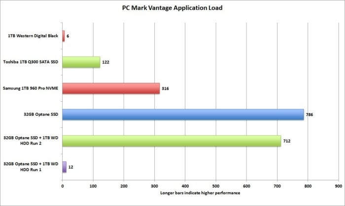 optane pcmark vantage application load