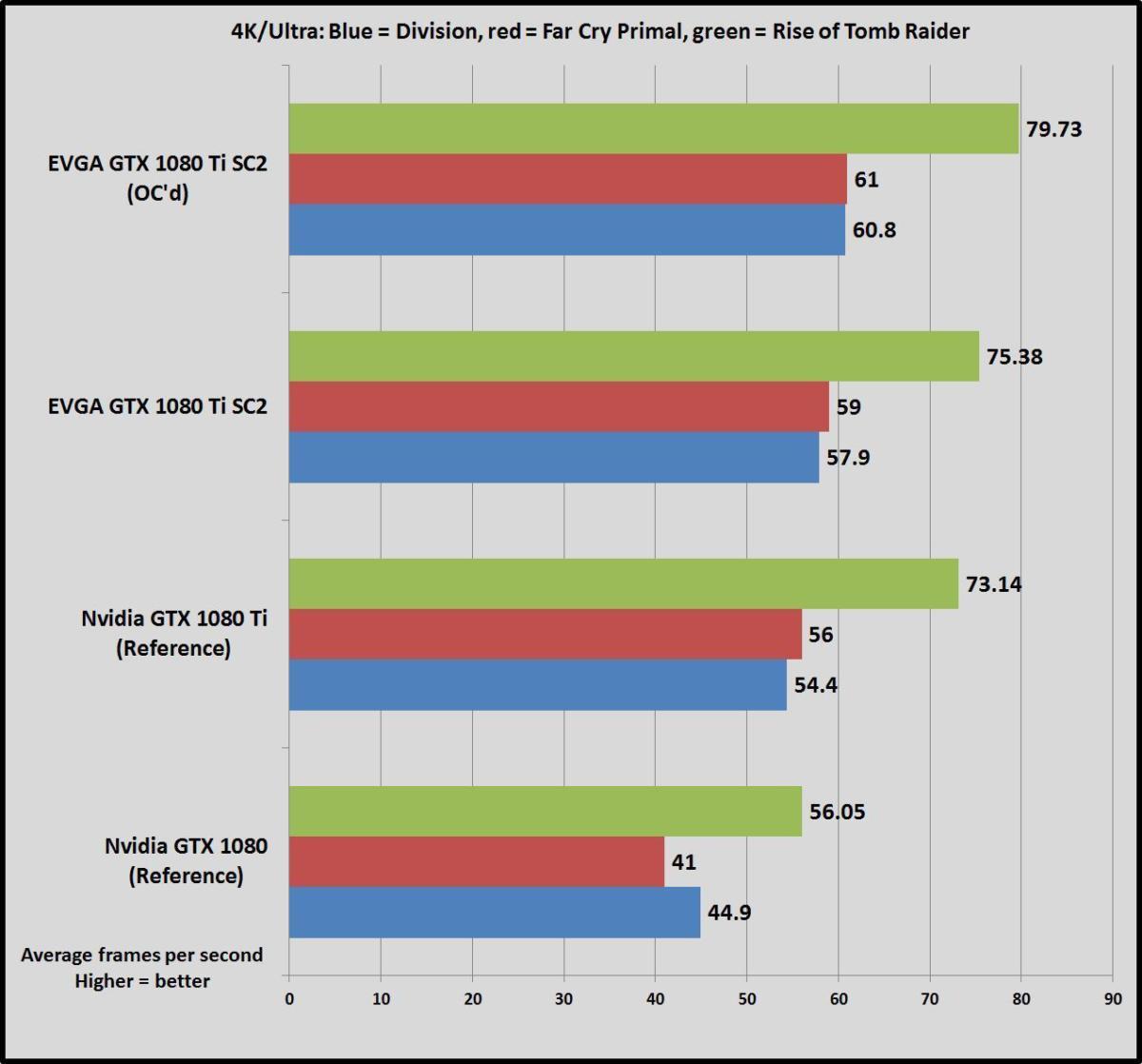 EVGA GTX 1080 Ti SC2 review: A ferocious graphics card with a