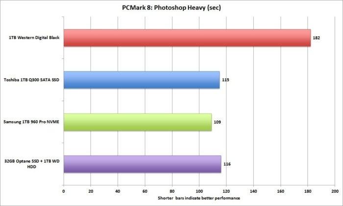 pcmark 8 photoshop heavy storage