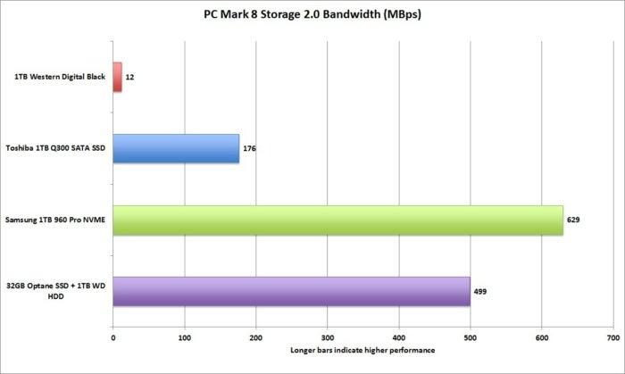 pcmark 8 storage bandwidth