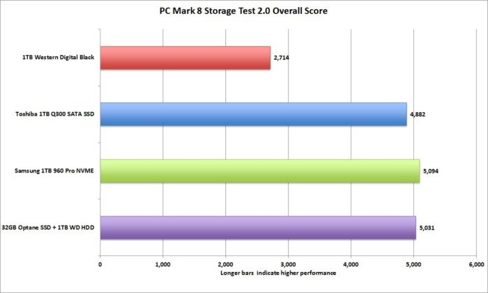 pcmark 8 storage test overal