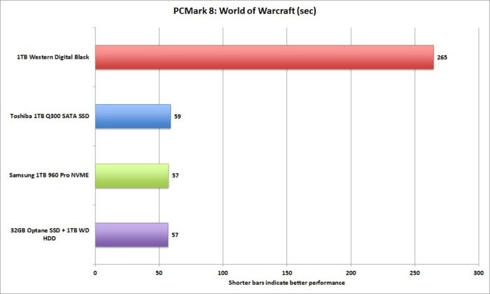 pcmark 8 world of warcraft