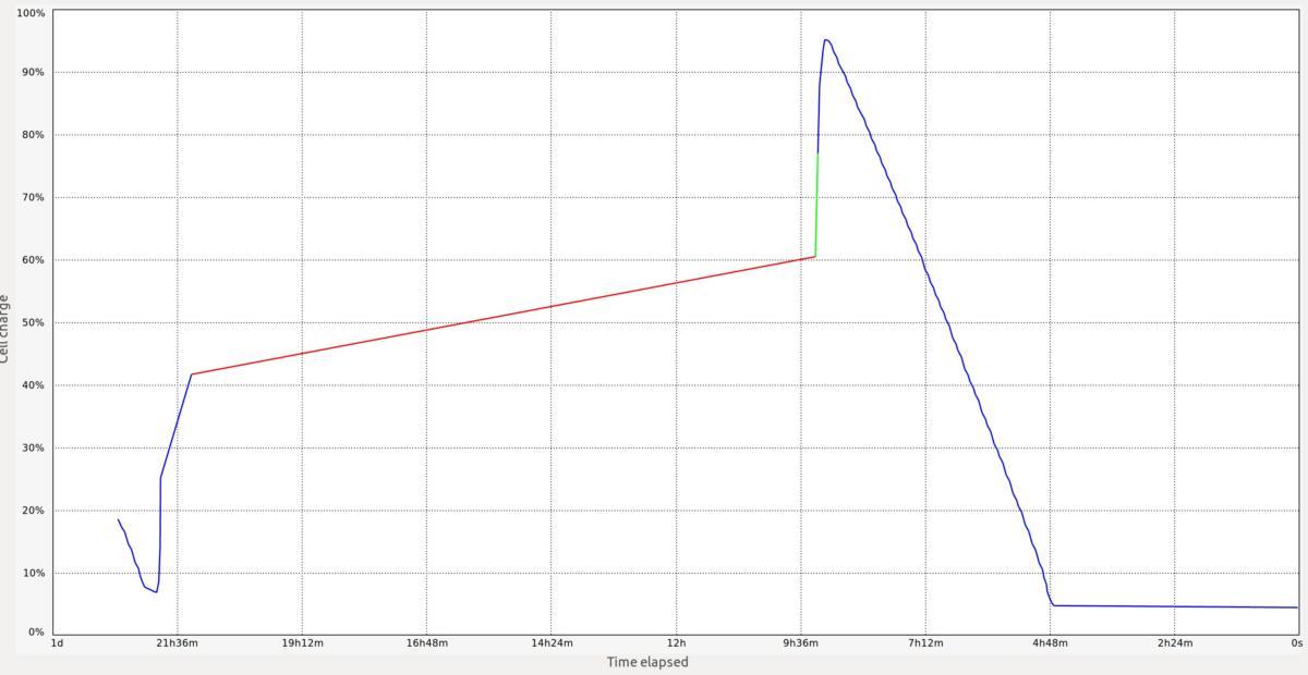 precision 5520 ubuntu battery