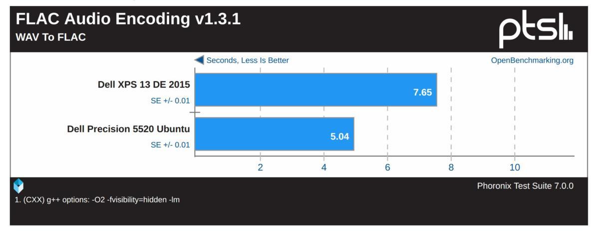 precision 5520 ubuntu flac