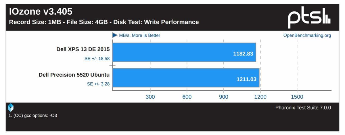 precision 5520 ubuntu iozone 1MB record size 4GB file write