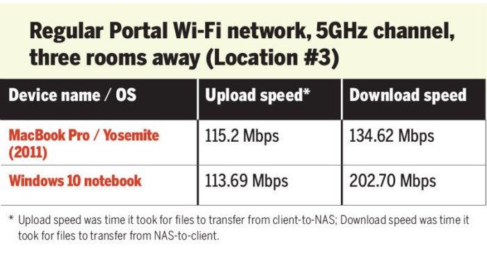 Portal Wi-Fi speed test long distance