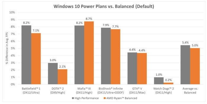 ryzen power plans