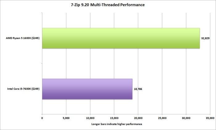 Ryzen 5 1600X vs Core i5 7600K review | PCWorld