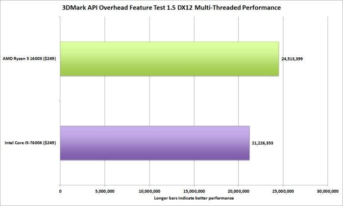 Ryzen 5 1600X vs Core i5 7600K review   PCWorld