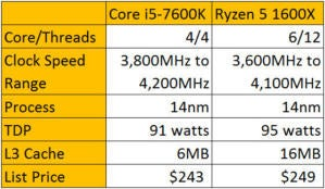 Ryzen 5 1600X vs Core i5 7600K review | PCWorld