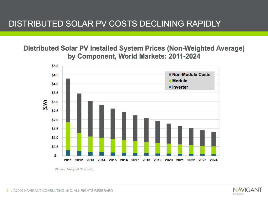 Microgrids: Energy independence (and money saved) for