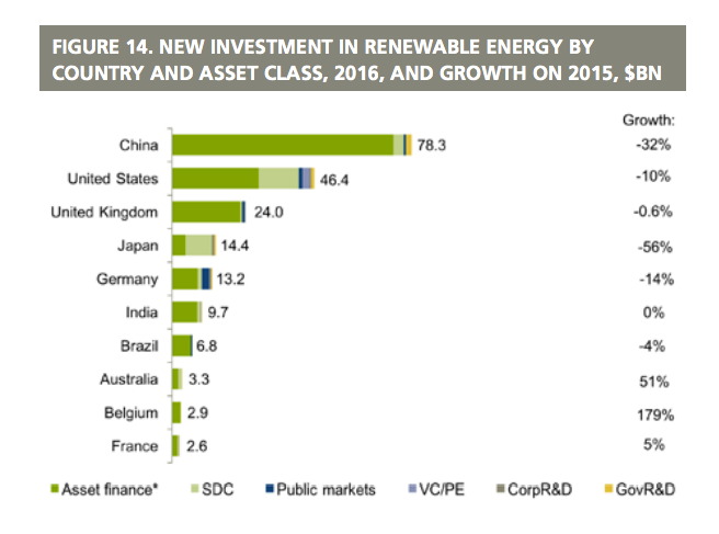 Cost of wind and solar power worldwide plummet