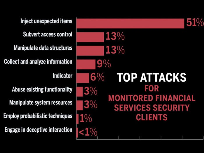 ibm-financial-services-industry-bombarded-by-malware-security-threats
