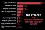 top attacks