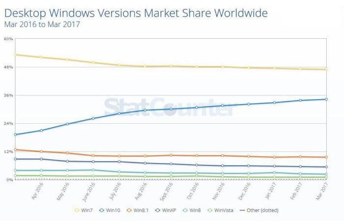usage share statcounter 2017 03