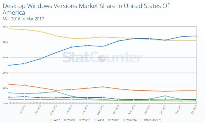 usage share statcounter us 2017 03