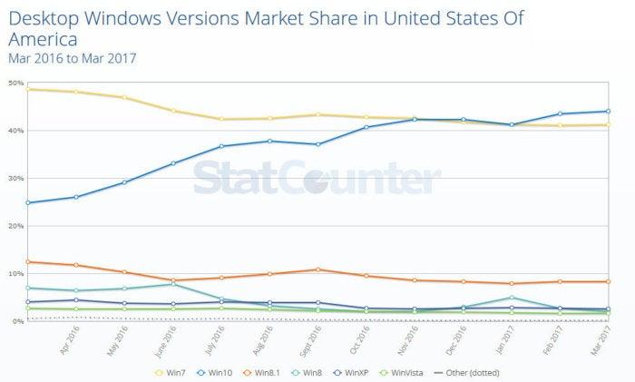usage share statcounter us 2017 03