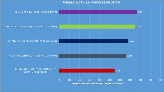 Surface Studio benchmarks PCMark work