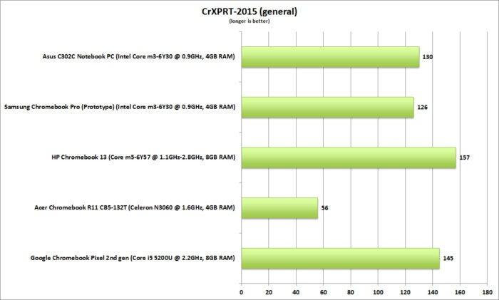 asus c302c chromebook crxprt 2015