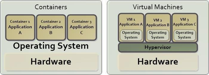 container vs vm 700px