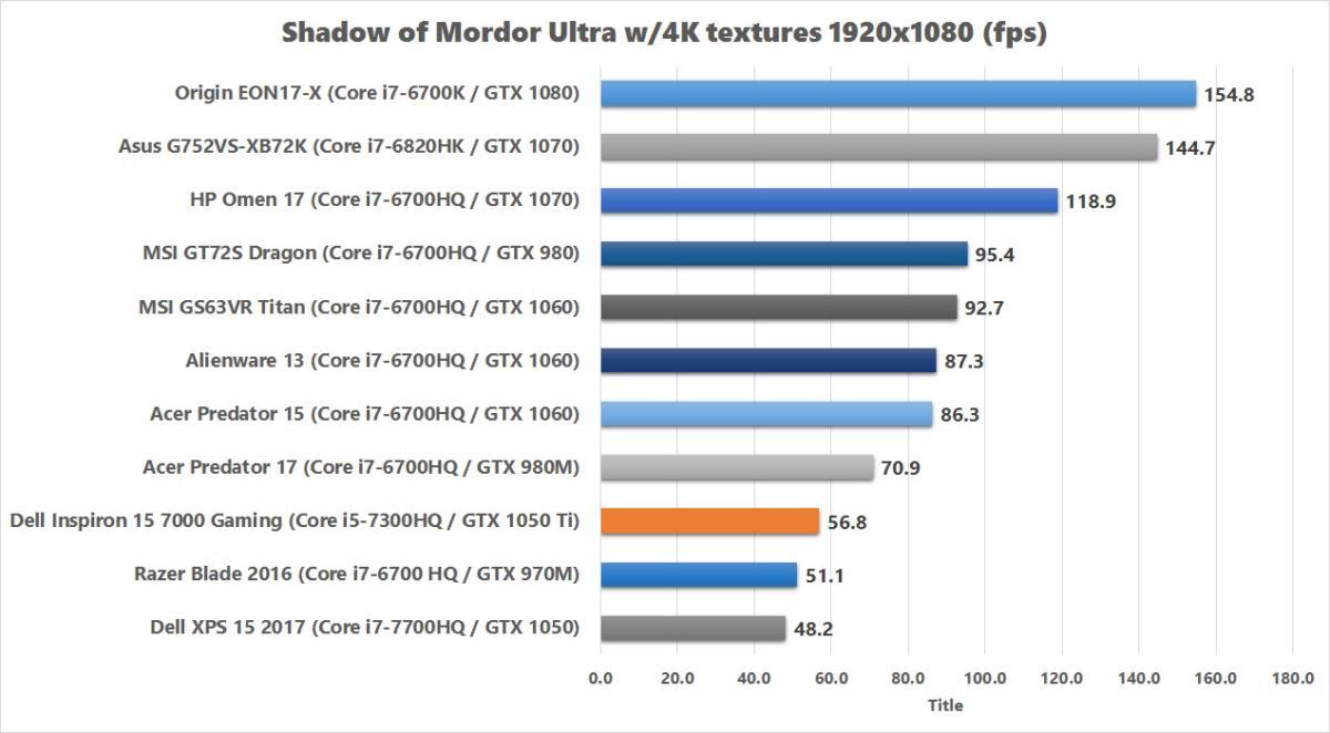 dell inspiron 15 7000 gaming shadow of mordor v2