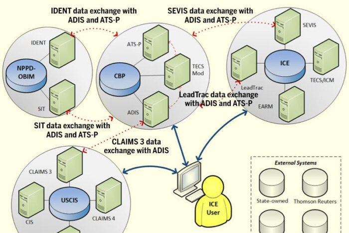 Fragmented Disorganized It Systems Thwart Feds Ability To