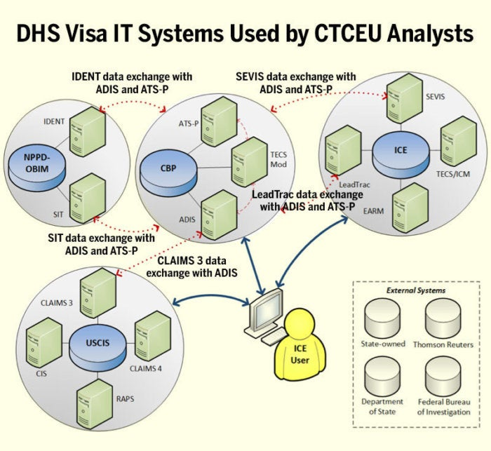 fragmented-disorganized-it-systems-thwart-feds-ability-to-track-visas