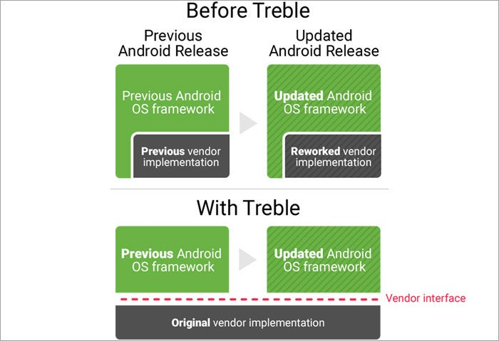 Google Project Treble