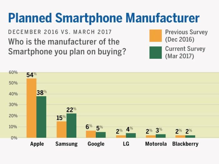 planned smartphone manufacturer