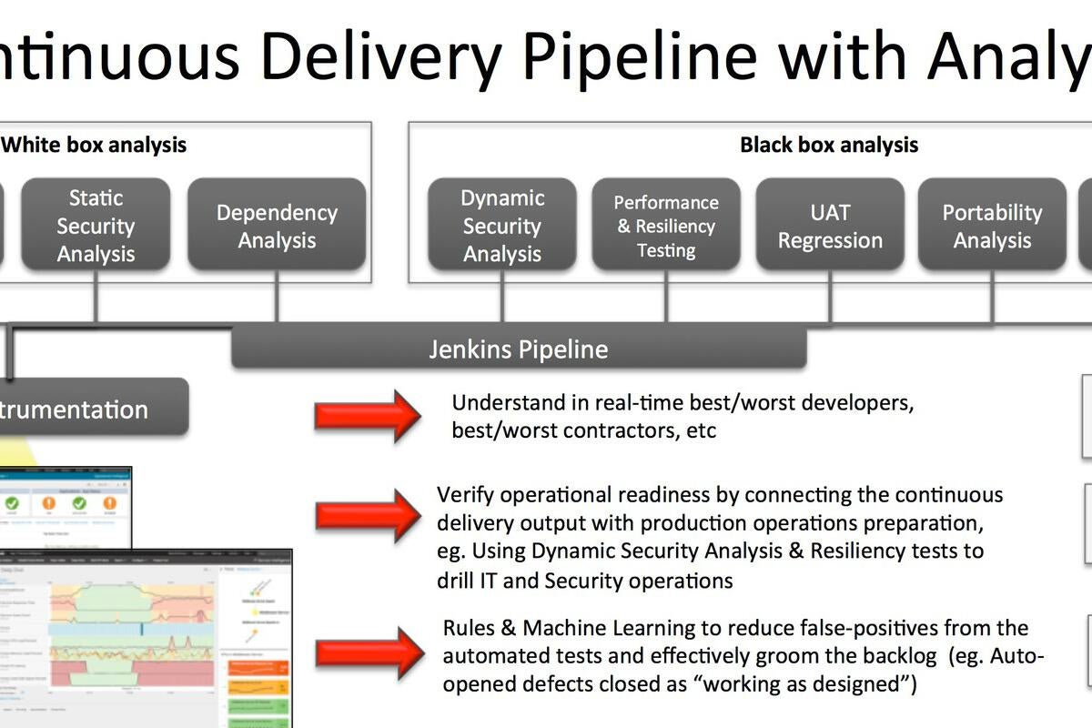Embracing continuous delivery to power the programmable enterprise