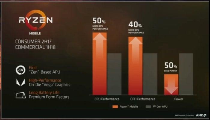 AMD ryzen mobile numbers