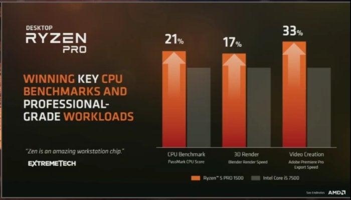 AMD ryzen pro numbers bench