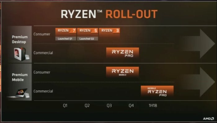 AMD ryzen roadmap better