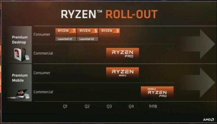 AMD ryzen roadmap better