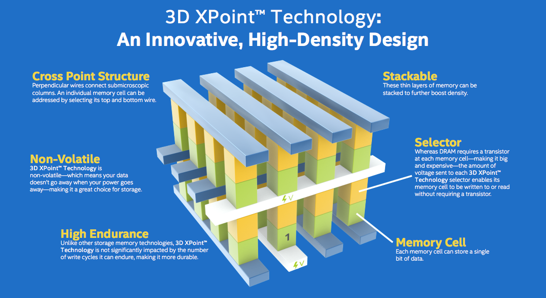 FAQ: 3D XPoint memory – NAND flash killer or DRAM replacement