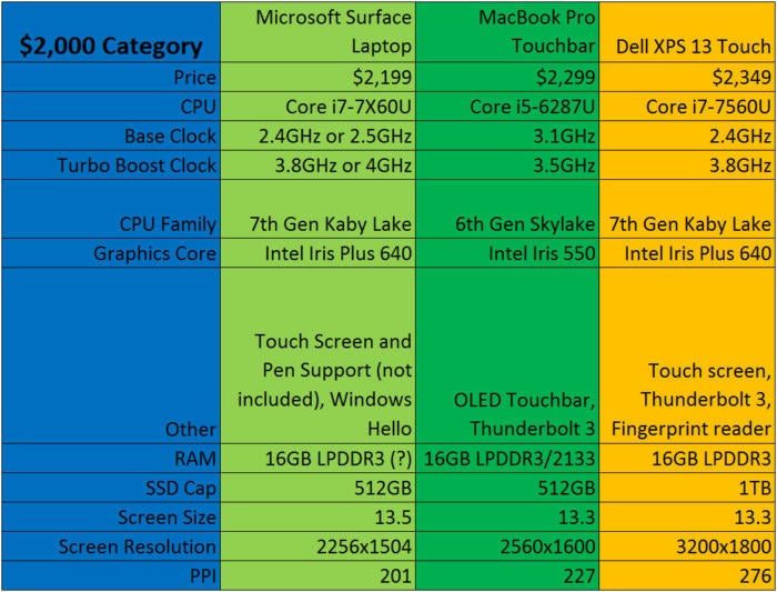 surface laptop vs mac vs xps 13 vs spectre x360 2000 bucks