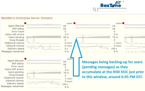 BoxTone Dashboard Showing BlackBerry Outage Statistics