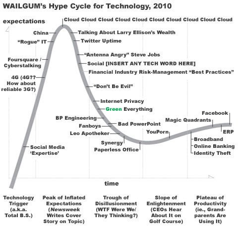 Gartner S Quot Hype Cycle Quot Due Soon But Mine S Better Cio