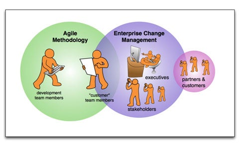 agile_ecm_fig1.jpg