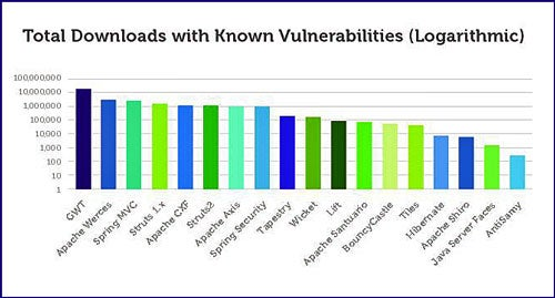 Known open source vulnerabilities
