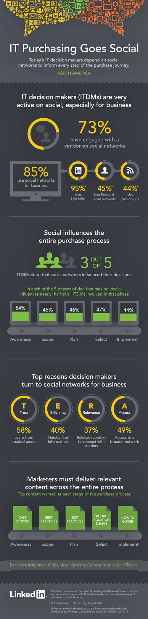 Social Networks Drive IT Purchasing Process