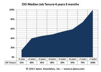 CIO Tenure Figures Q4 2012
