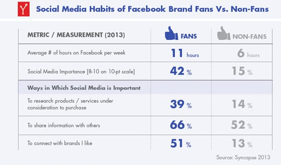 Social media habits of Facebook brand fans versus non-fans.