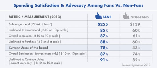 Spending satisfaction and advocacy among fans versus non-fans.