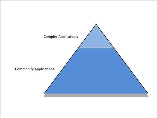 Commodity Cloud Figure 2